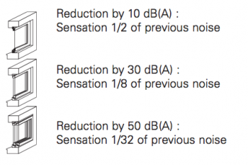 Noise reduction levels for UPVC